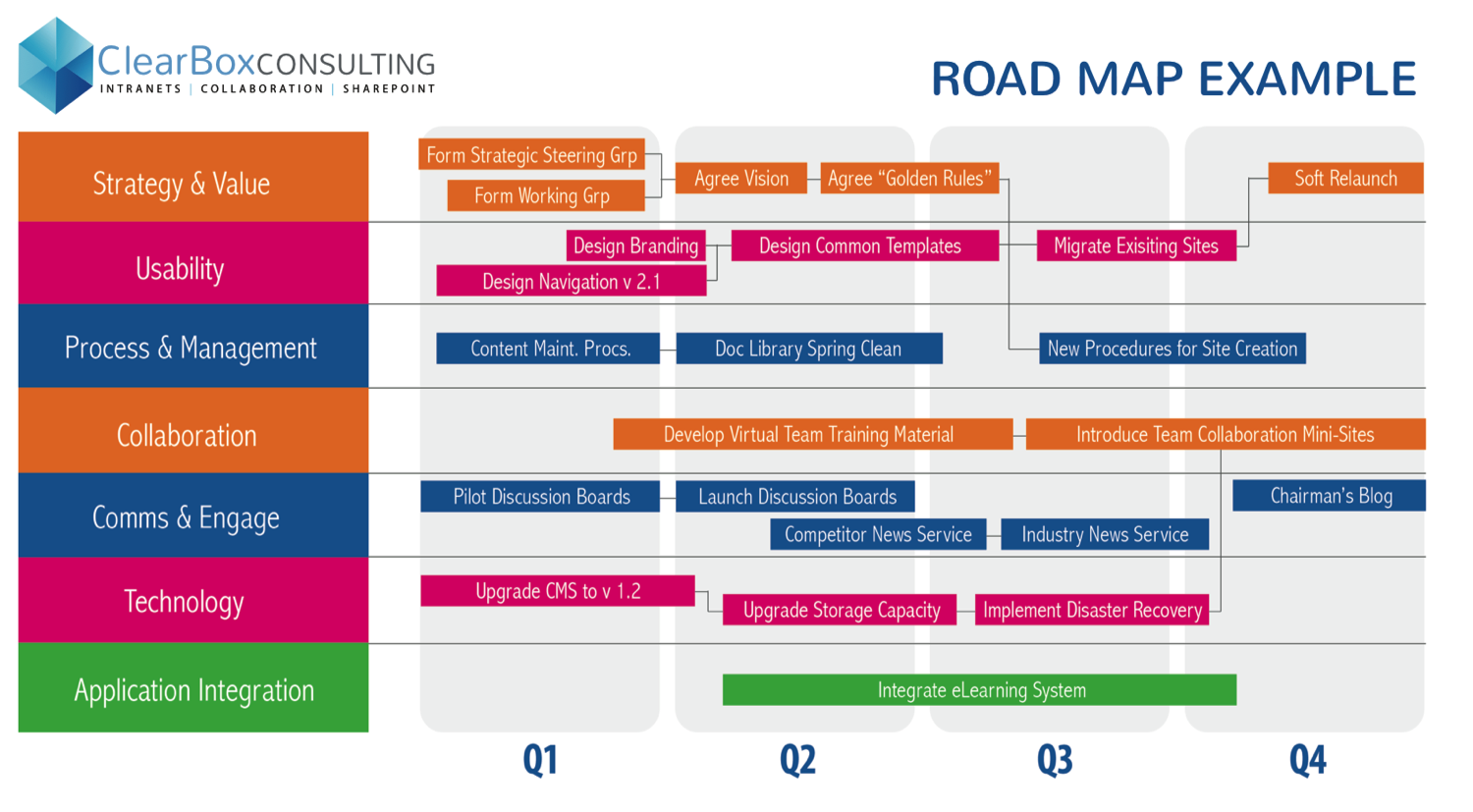 What Does An Intranet Strategy Look Like ClearBox Consulting - Learning roadmap template