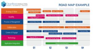 Intranet roadmap.