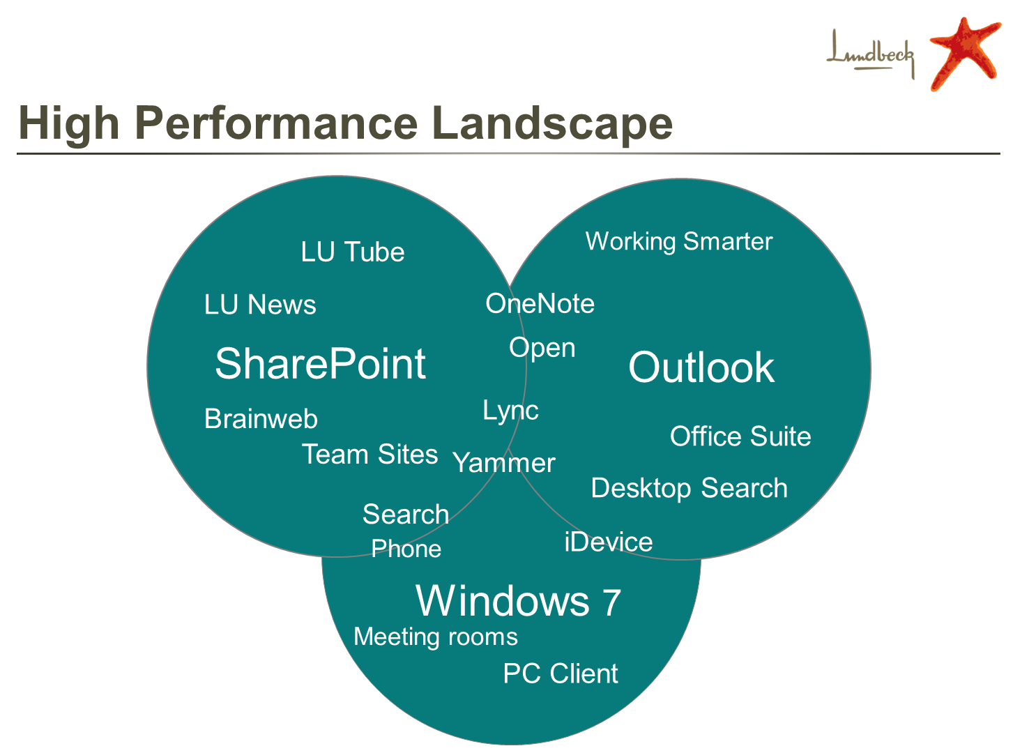High performance landscape