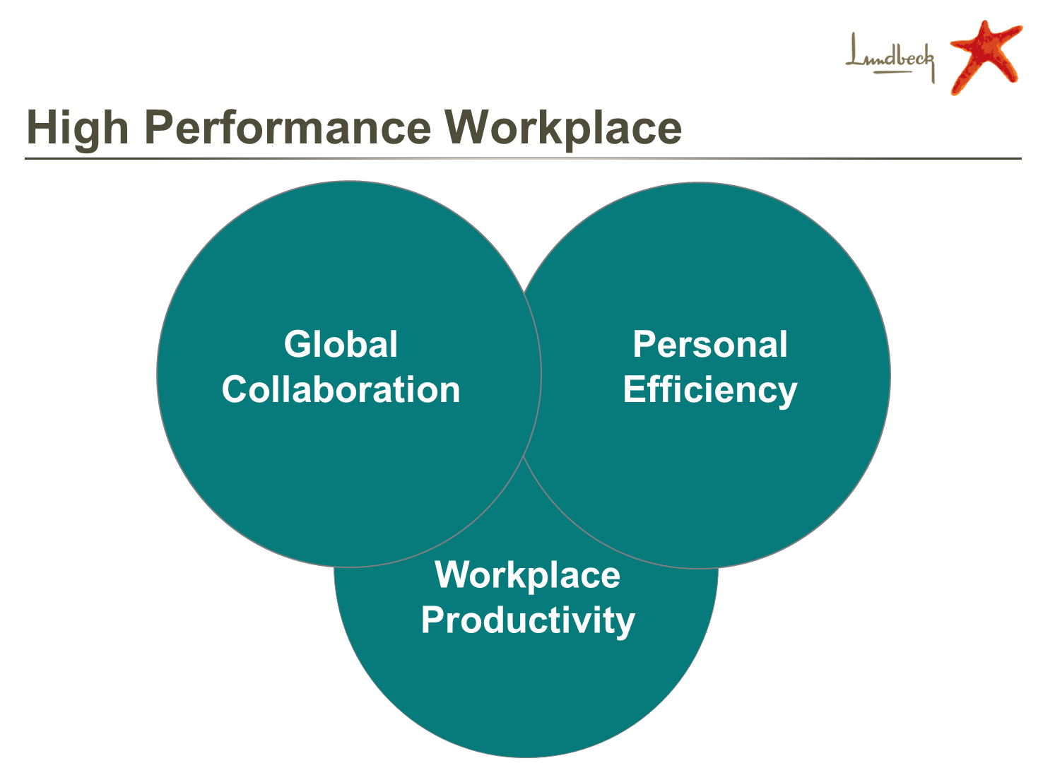 High performance workplace