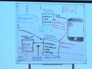 Original whiteboard for the Barclays mobile intranet