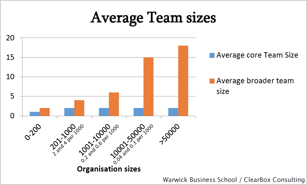 Average intranet team size - core and broader teams