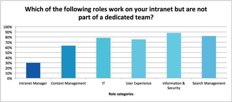 Broader intranet team roles