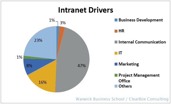 Intranet drivers