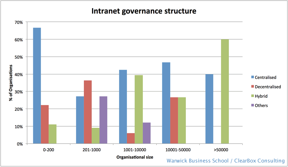 Intranet governance models 2014