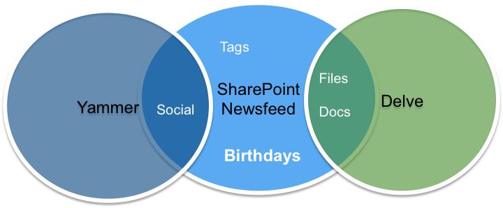 SharePoint Venn