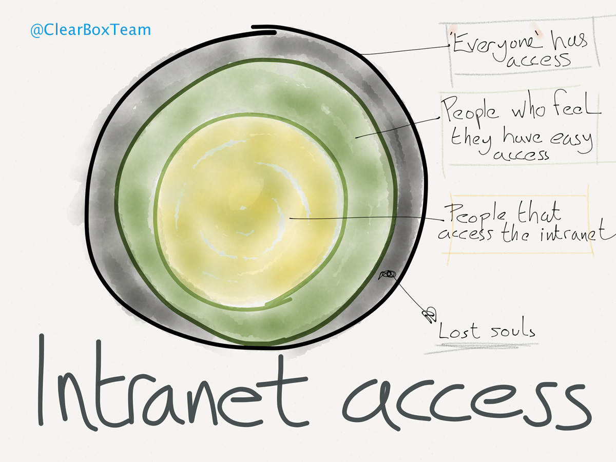 Intranet access Venn sketch