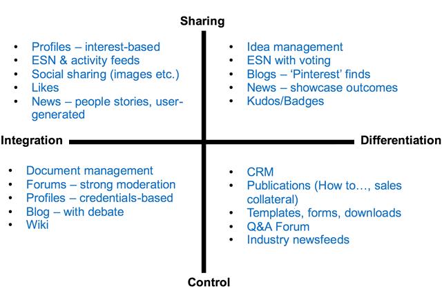 Collaborations tools