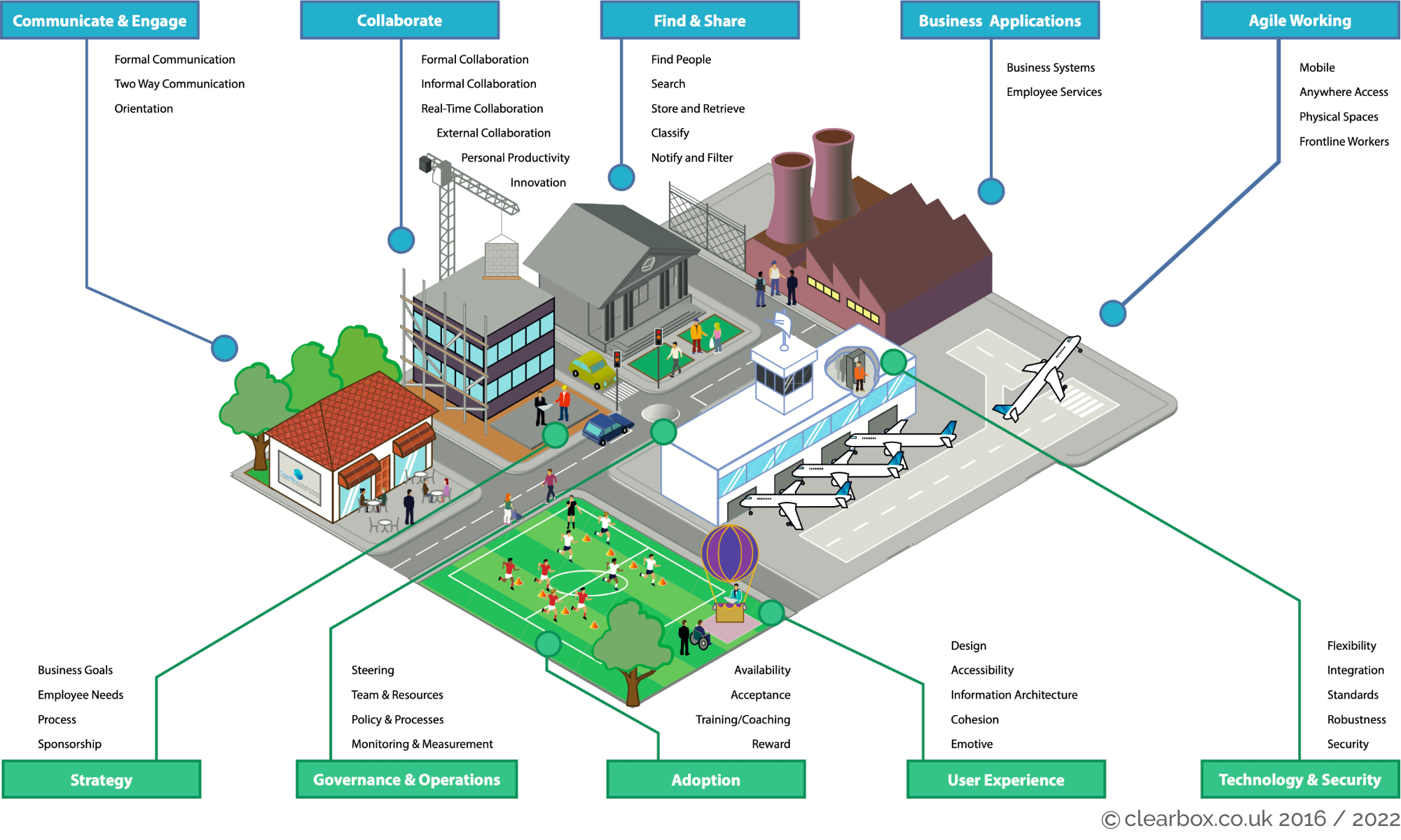 The digital workplace as a city, showing five services and five management activities.