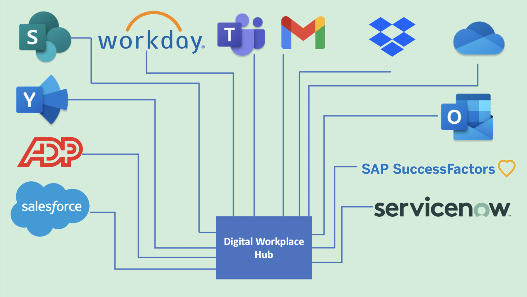 Multiple systems (Dropbox, Workday, ADP, SharePoint) linked as spokes to a digital workplace hub.