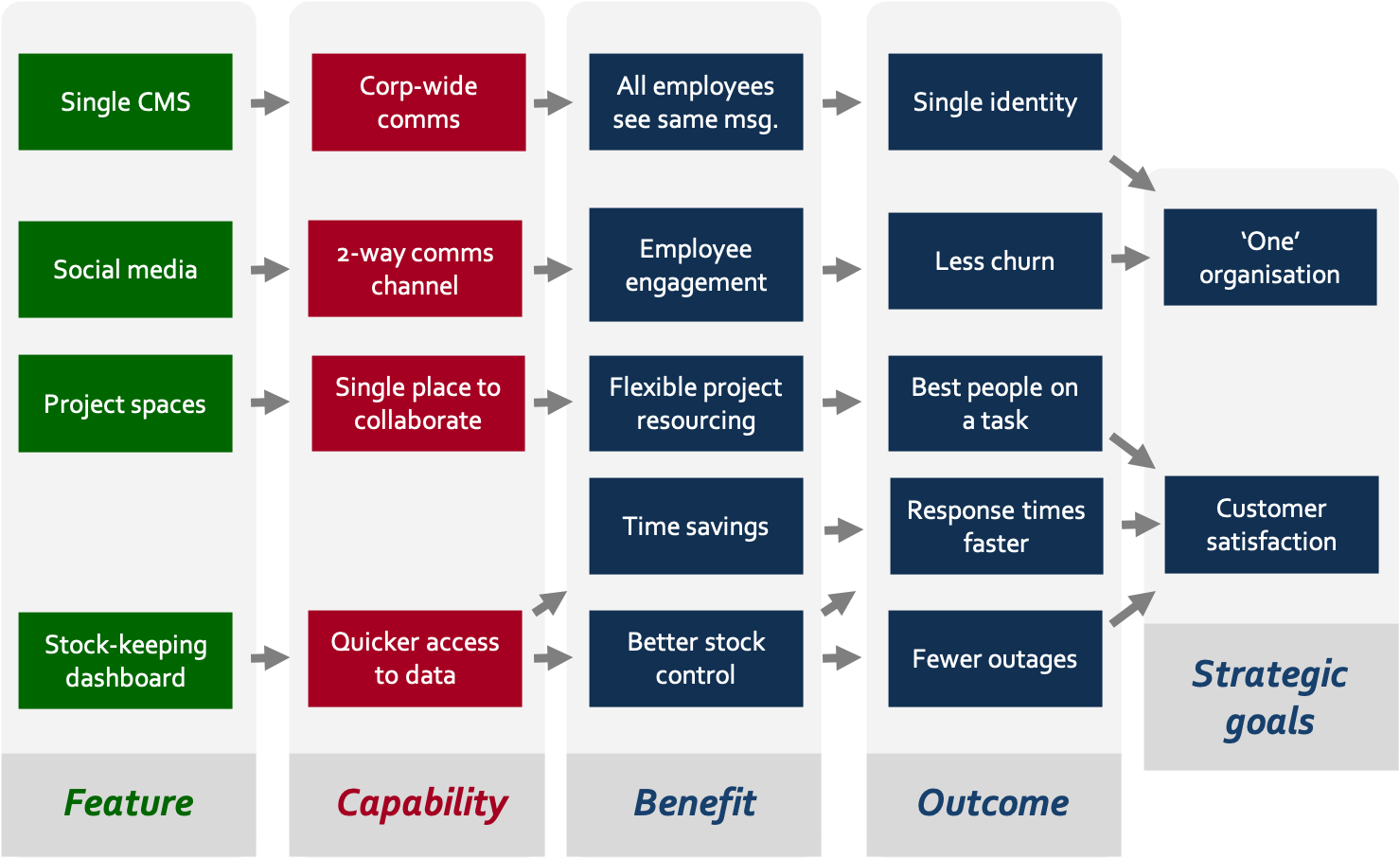 a benefits map illustrates how an intranet supports strategic goals