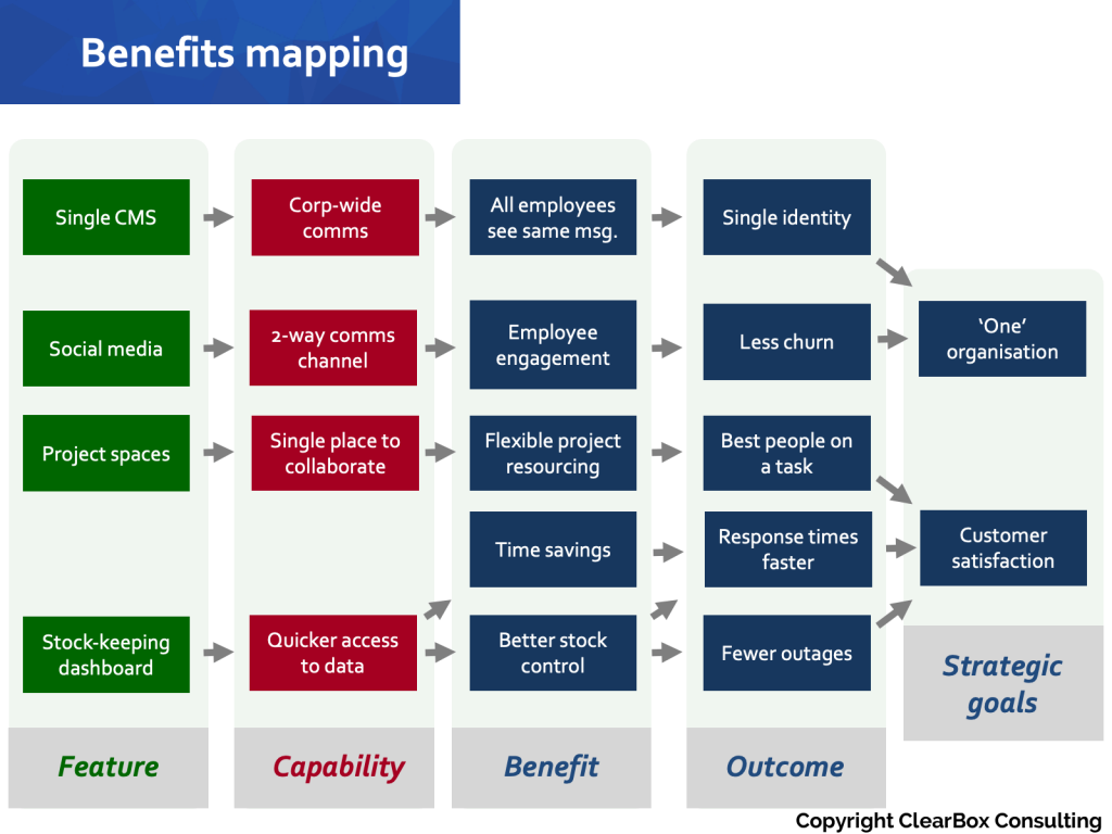 Benefits mapping.