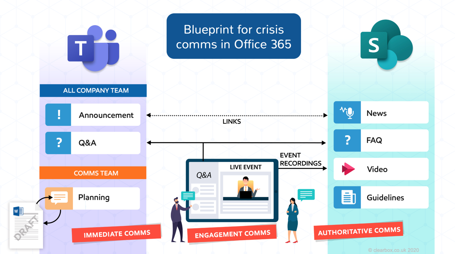 Crisis comms blueprint for Office 365 graphic, showing channels for immediate comms, engagement comms, and authoratative comms.