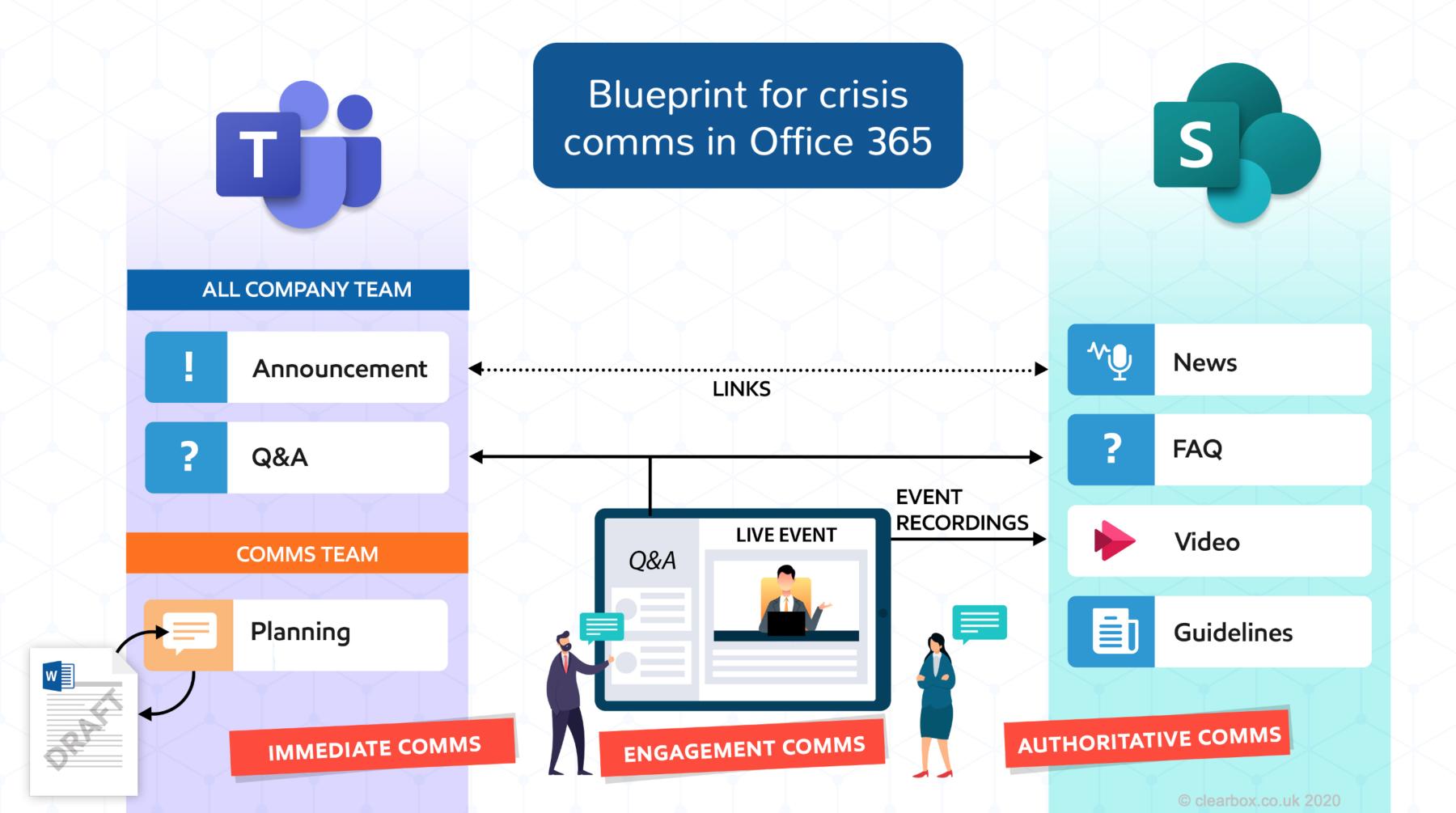 Blueprint for crisis comms.