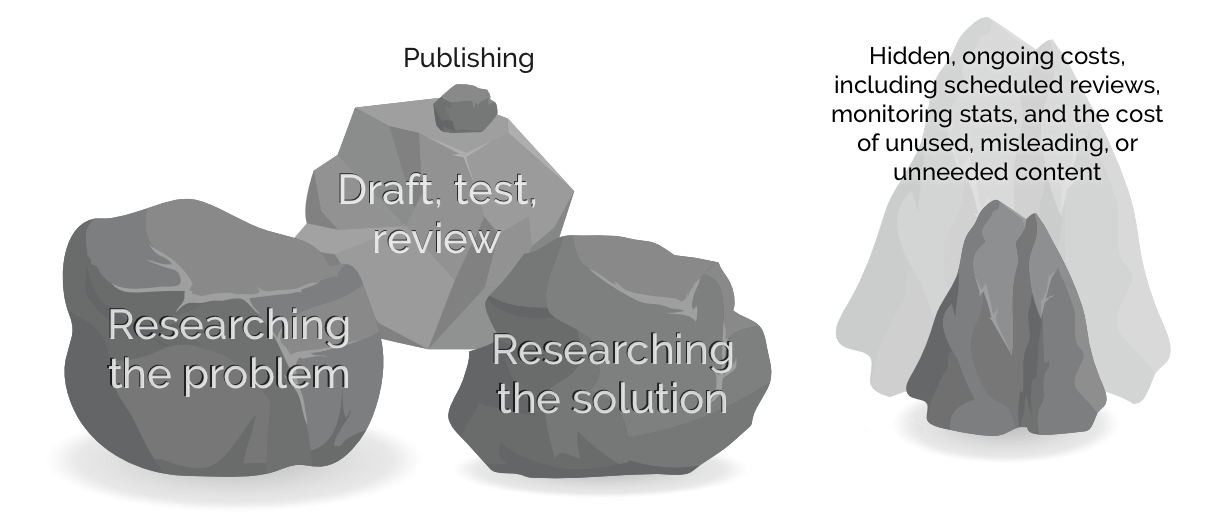 Five different sized rocks, showing research, drafting, publishing, and then the unknown hidden costs.