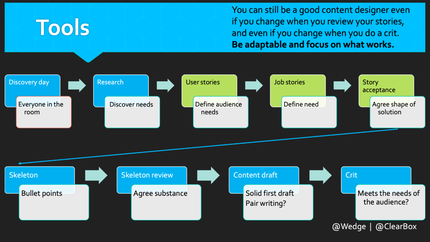 Nine tools in a process flow. See the slide deck for an accessible version.