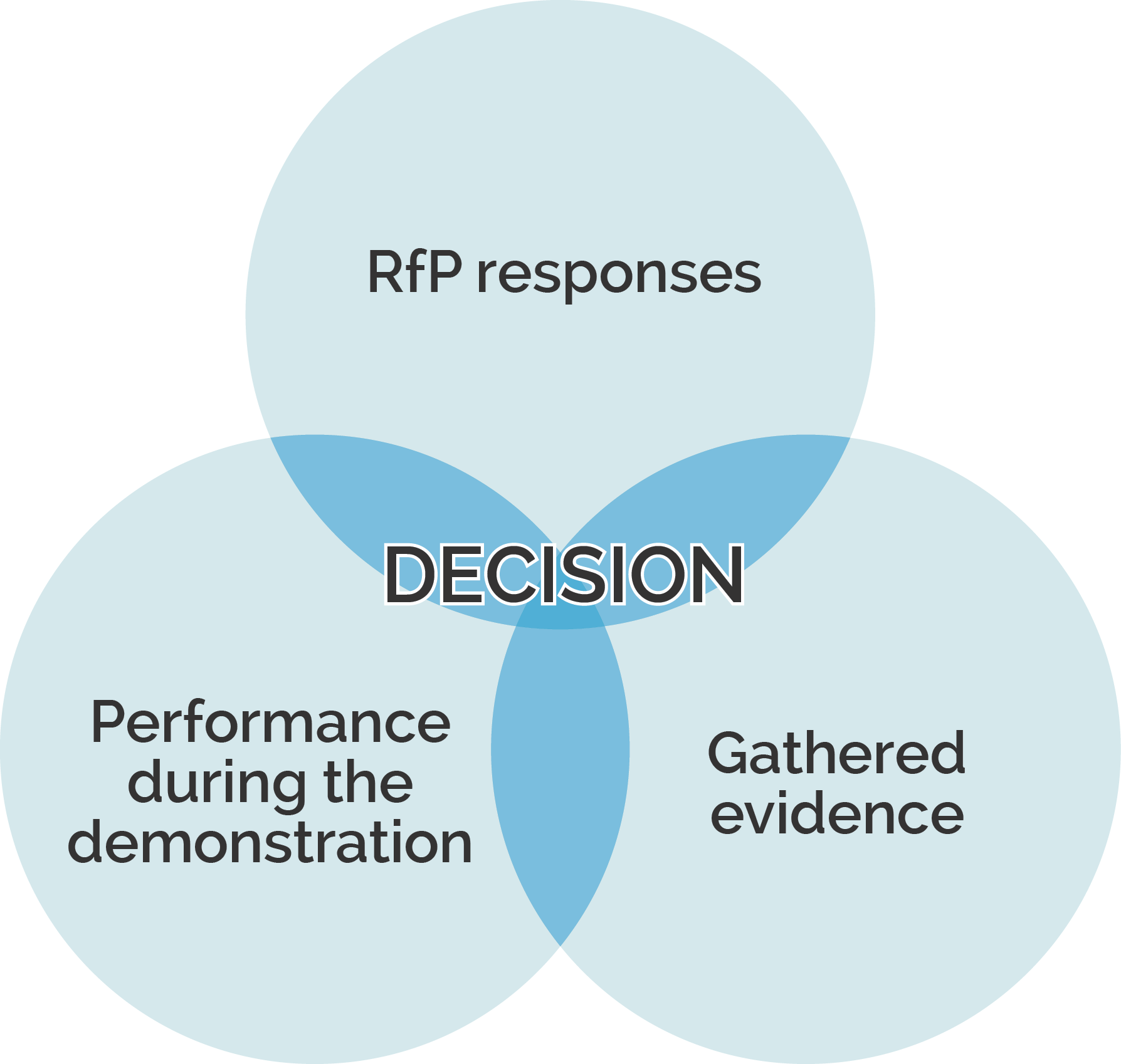 A decision Venn diagram, made up of RfP responses, Performance during demo, and gathered evidence.
