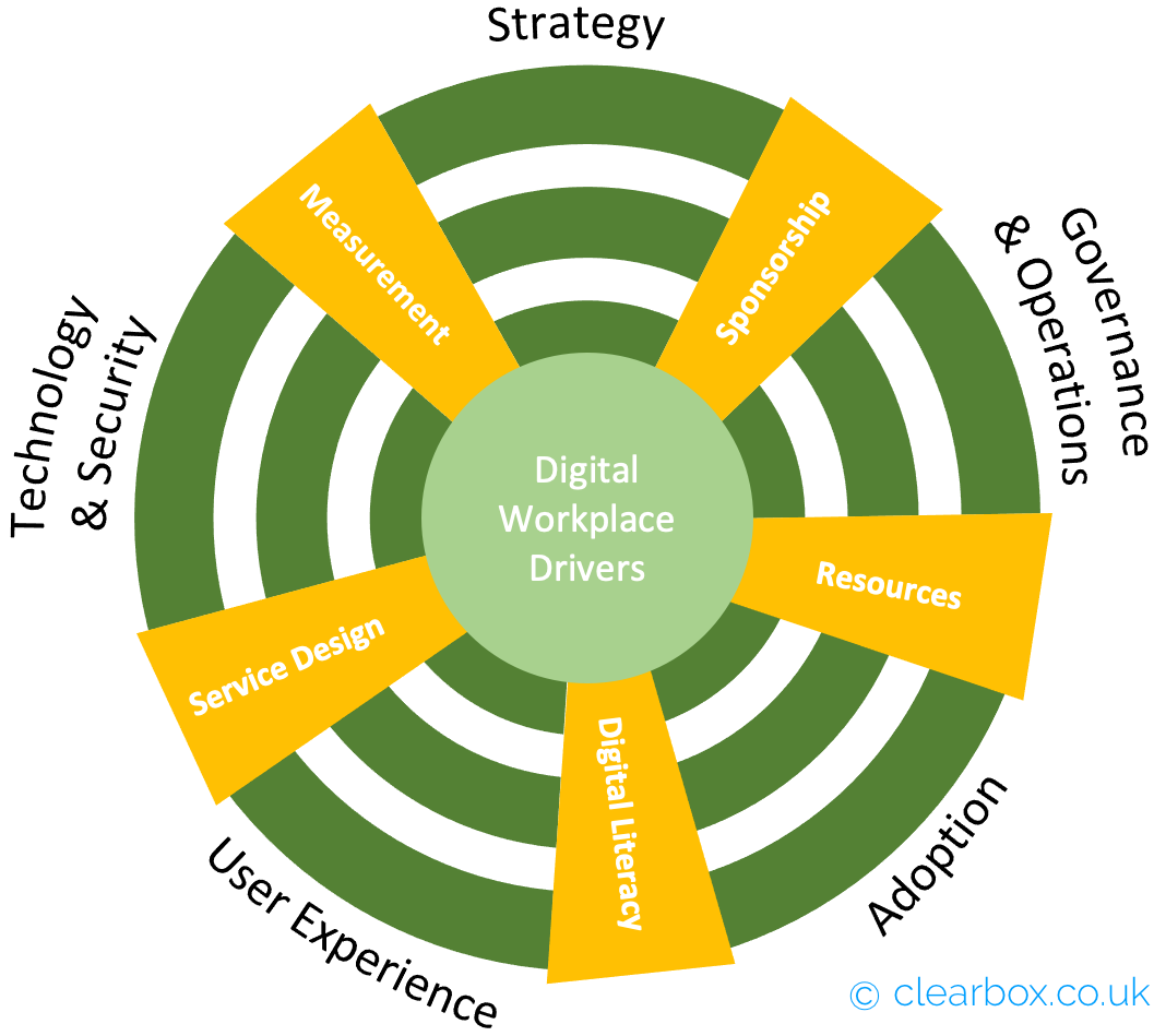 Graphic showing five major sections, Strategy, Gov and ops, Adoption, UX, Tech and then five soft sections, Sponsorhip, Resources, Digital literacy, service design, and measurement.