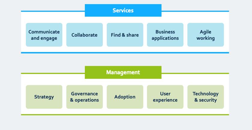 ClearBox's digital workplace framework