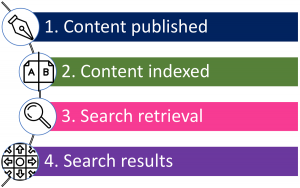 Enterprise search. Content. Index. Retrieval. Results.
