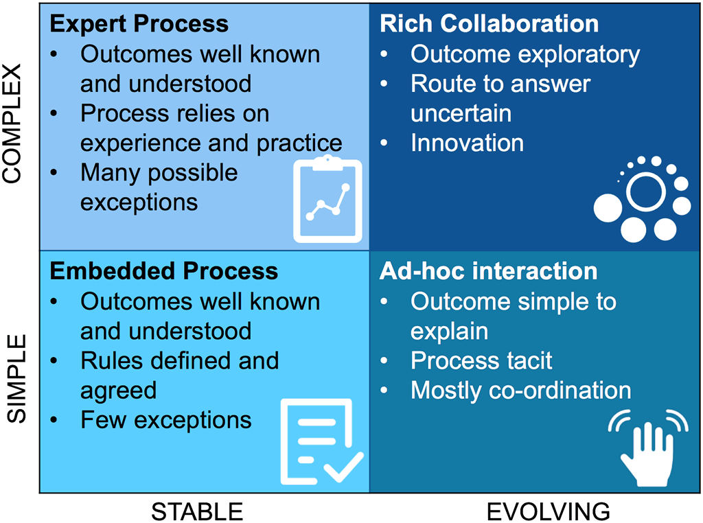Frid: Four types of collaboration