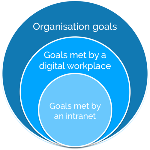 A few organisation goals can be met by an intranet. Many more can be met by a digital workplace.