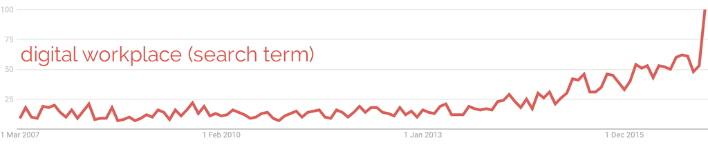'digital workplace' Google trend graph