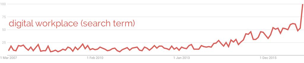 'digital workplace' Google trend graph
