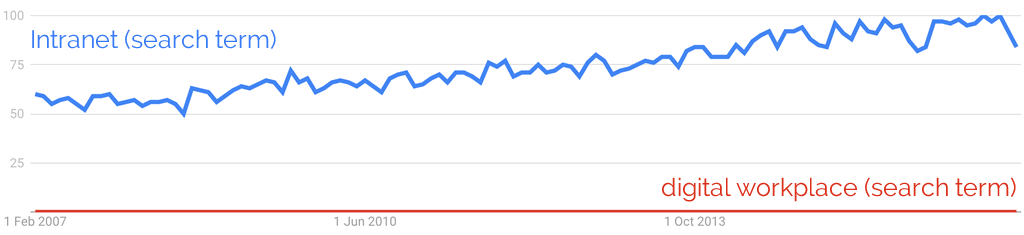 'Intranet' Google Trends