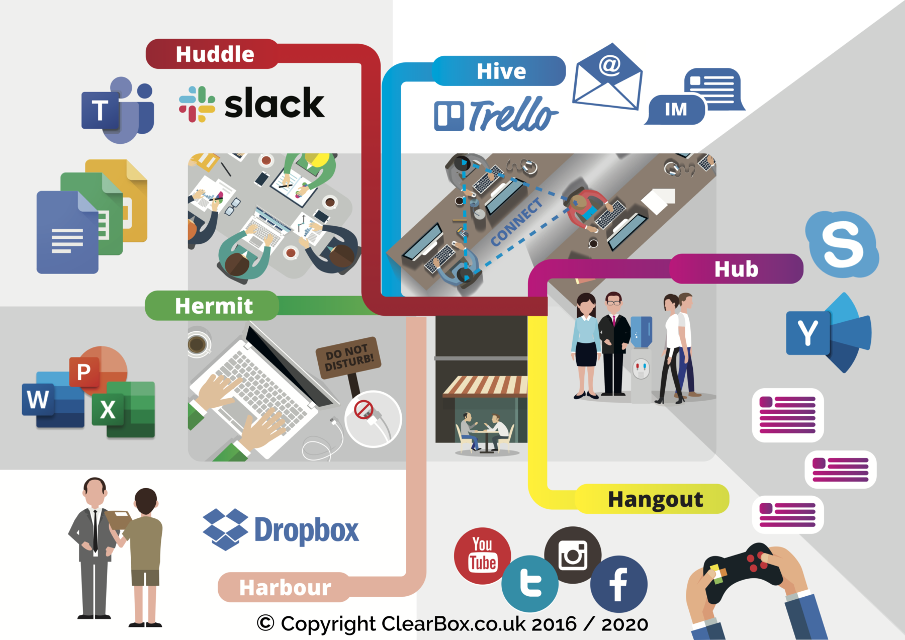 Hub, hive, and hangout graphic visualisation.
