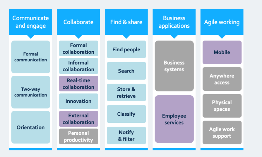 Intranet role in a digital workplace (intranet plays a lead role in 'communicate and engage' plus 'find and share'; a partial role in 'Collaborate' and title role in 'Agile Working'