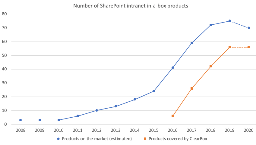 Number of intranet in-a-box products.
