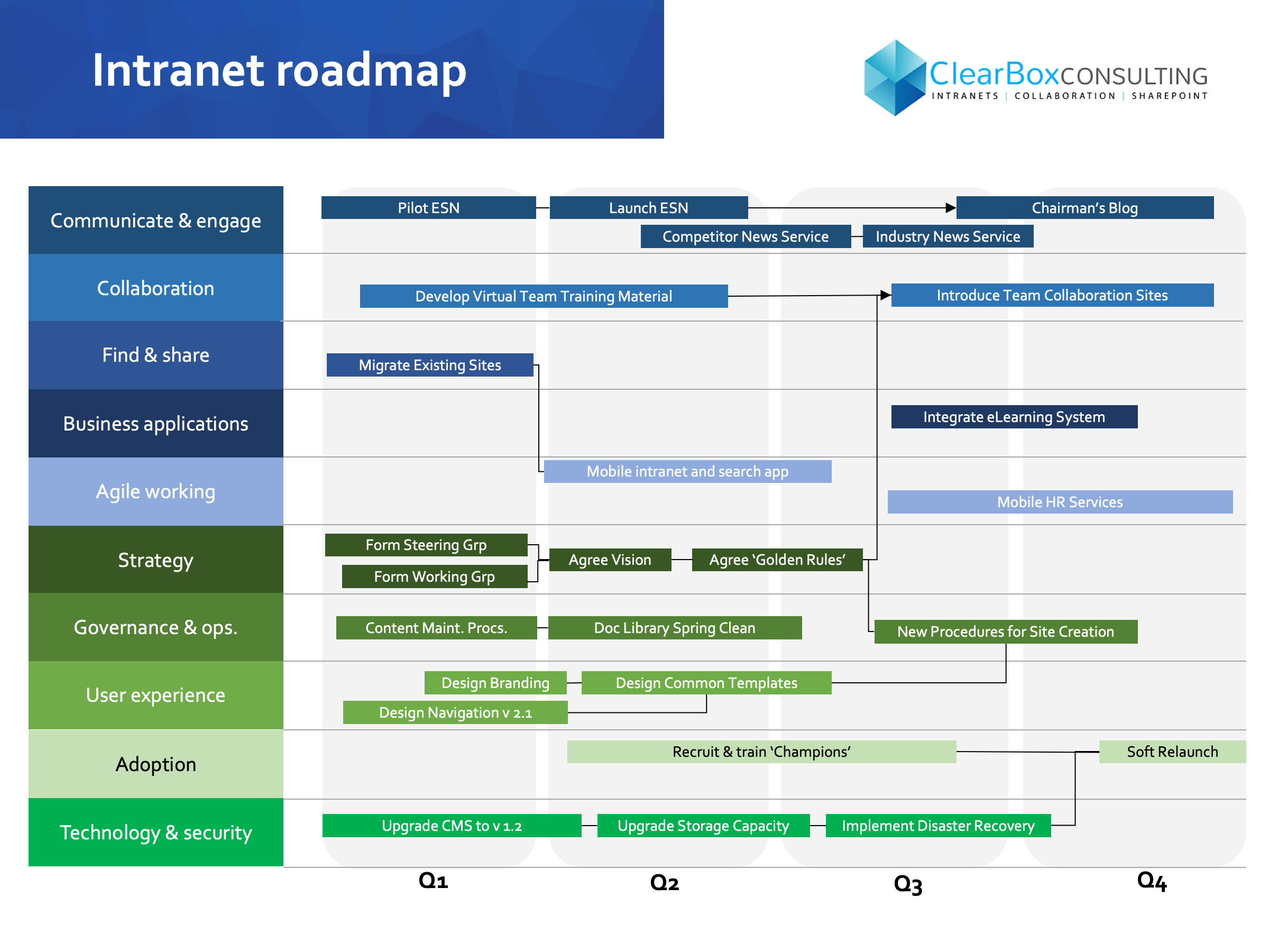 Intranet roadmap: one year.