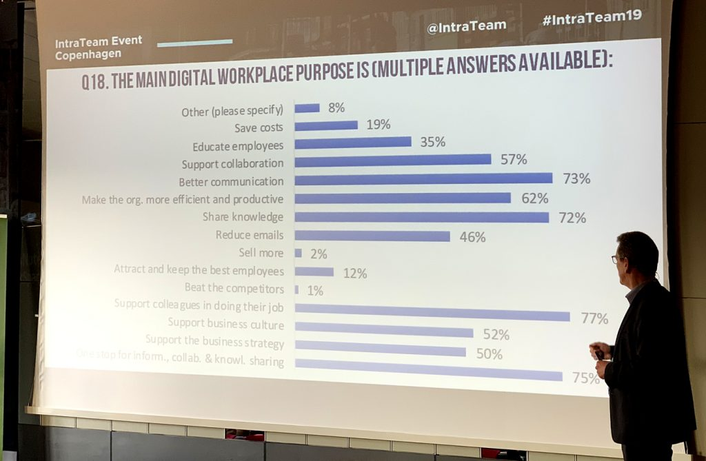 Kurt and the digital workplace purposes survey result.