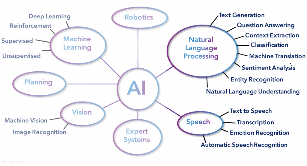 Parts of AI.