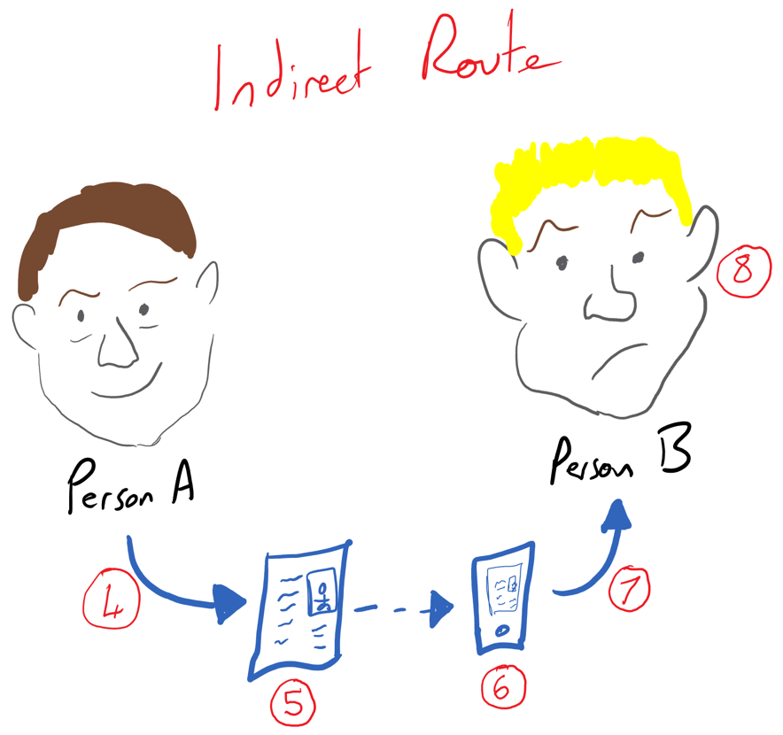 Indirect knowledge flow