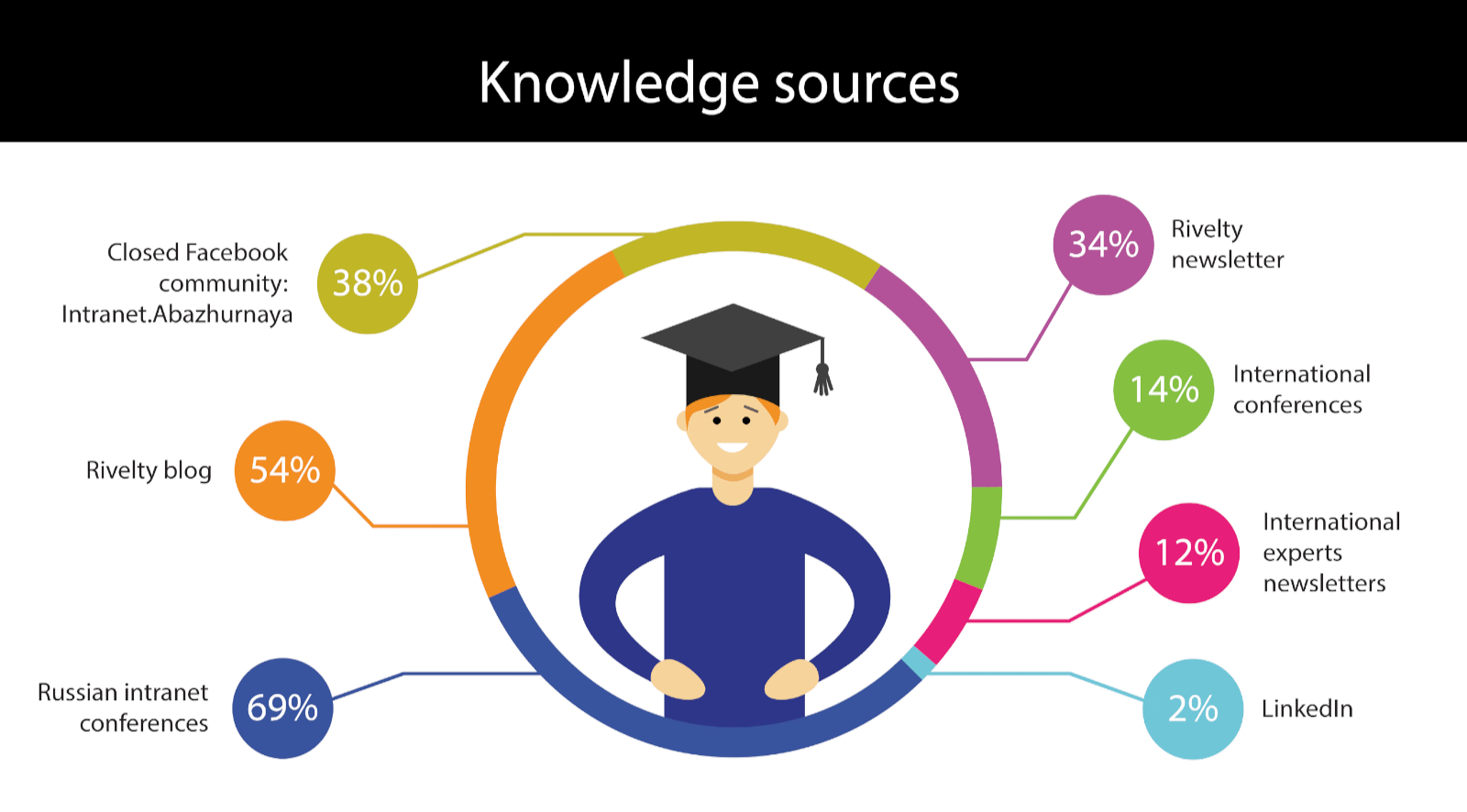 Knowledge sources: Russian conferences. Blogs. Facebook. Newsletters.