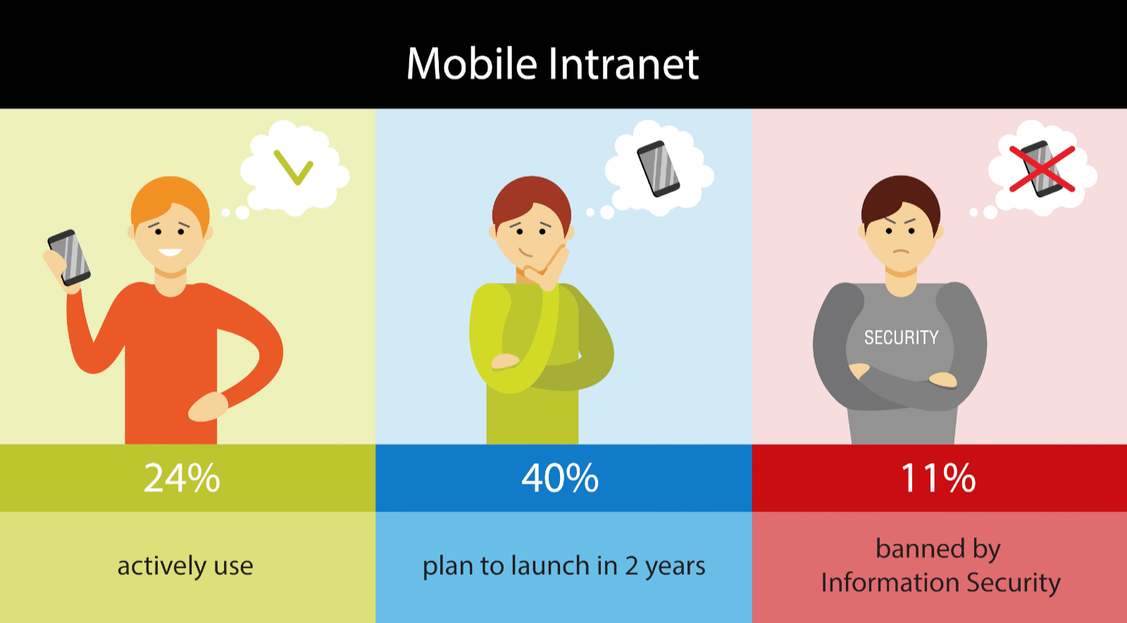 Mobile intranets: 24% use. 40% plan to launch. 11% banned by Info Sec.