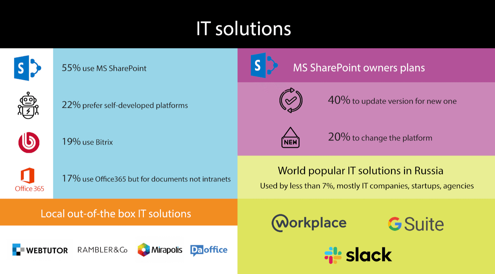 IT solutions: 55% use SharePoint. 22% use self-developed platforms. 19% use Bitrix. 17% use Office 365 for documents not intranets. Local off-the-shelf solutions: WebTutor, Rambler & Co, Mirapolis, Da Office. 20% of SharePoint owners plan to change platforms. Only 7% use things like Workplace, G Suite, and Slack.