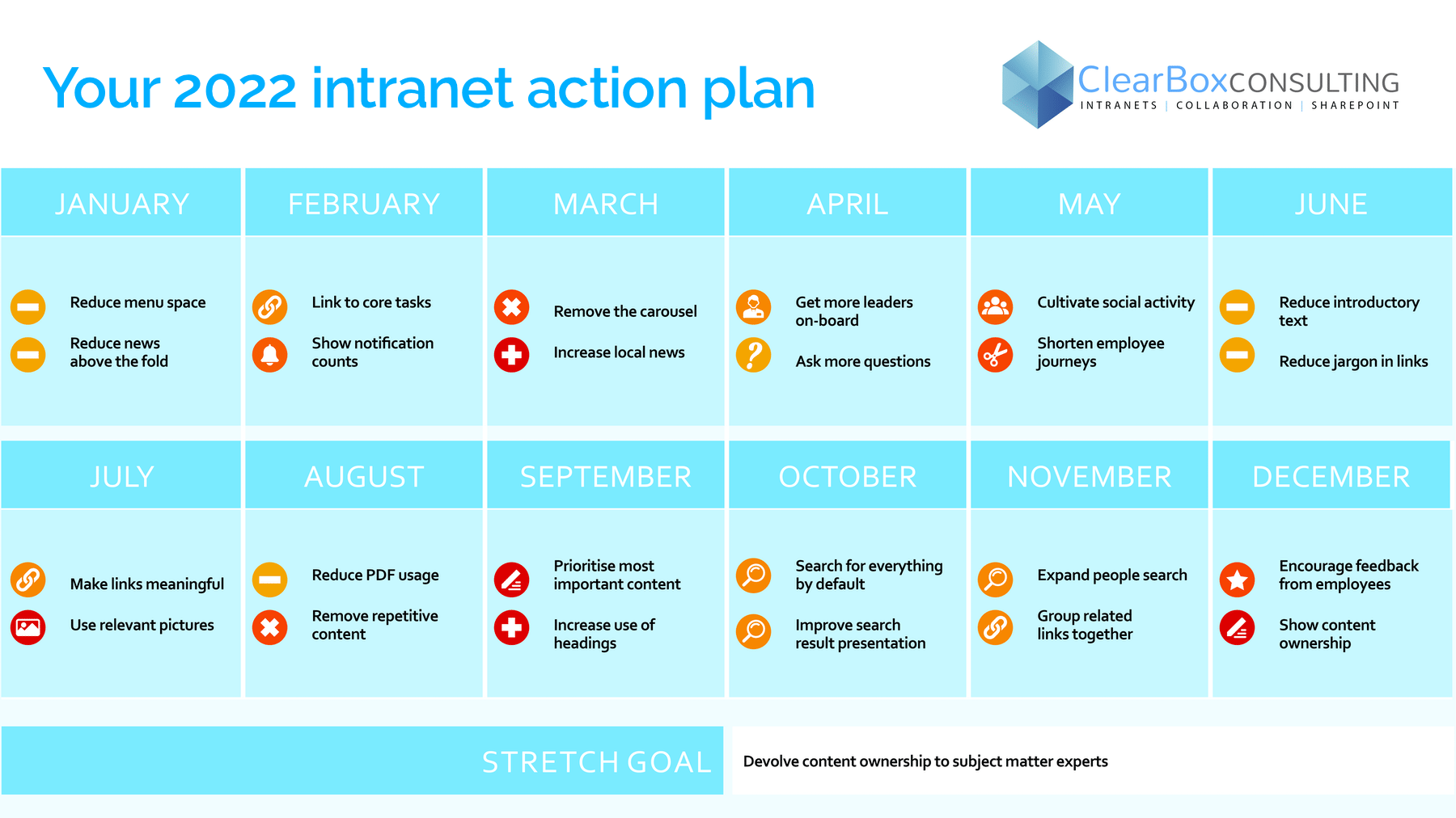 Example year plan showing personalised priority actions to improve your intranet per month.